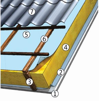Pitched roof from outside